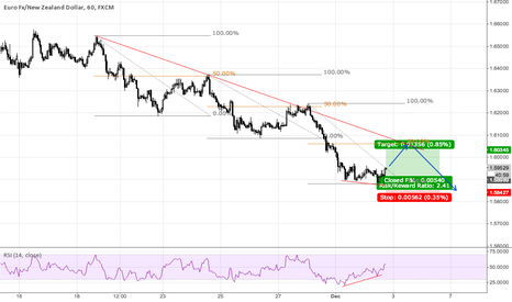 EURNZD: EURNZD - Countertrend, RSI Divergence, Pending Order