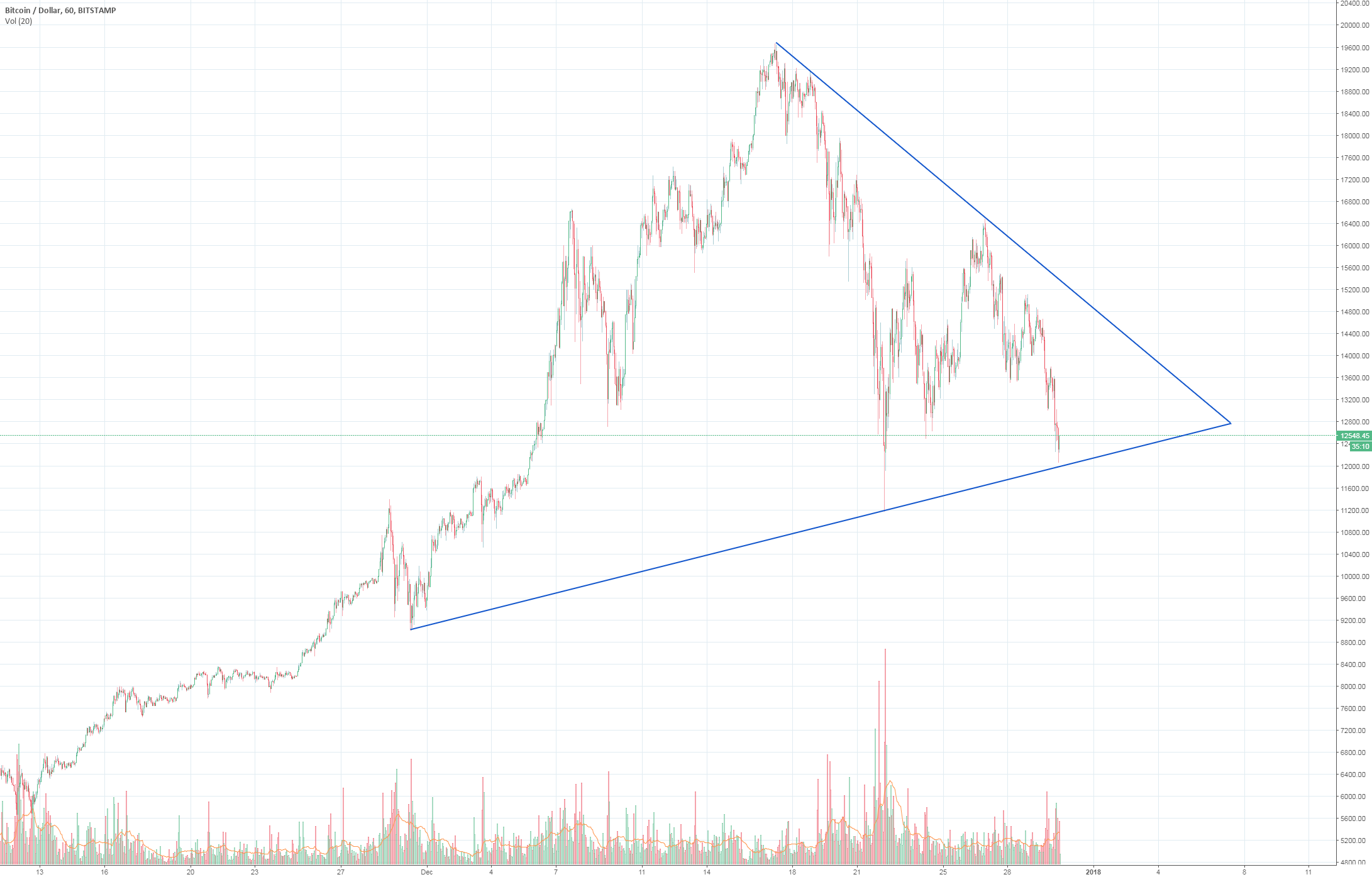 BTCUSD - Moment of Truth