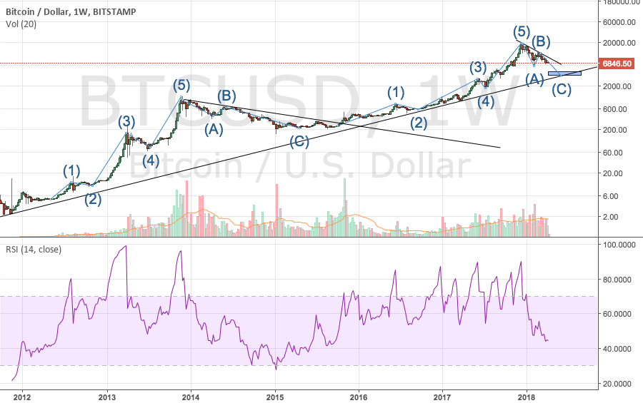 Bitcoin 2018 correction - History shown again (please help here)