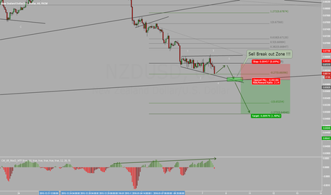 NZDUSD: NZDUSD What a Great Oportunity here