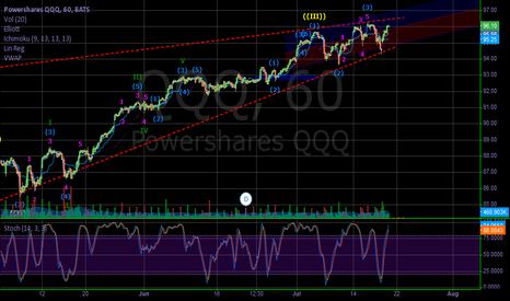 QQQ: QQQ DAILY, LOOKS MORE SPACE TO GAIN.