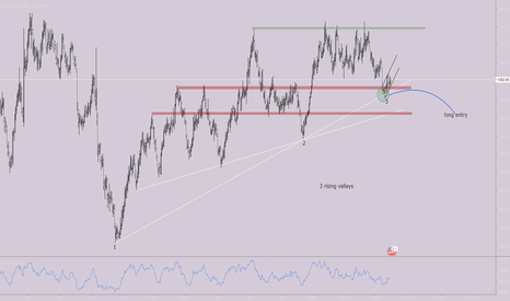 XAUUSD: long can still be placed as there are still a big space