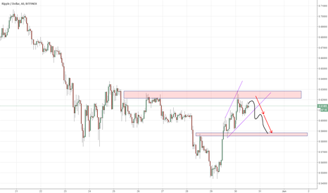 XRPUSD: XRP/USD - Double top rejection is likely to form up