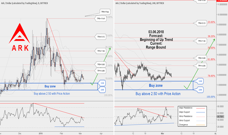 ARKUSD: ARKUSD , The opportunity to buy is near. Keep your eye on it..