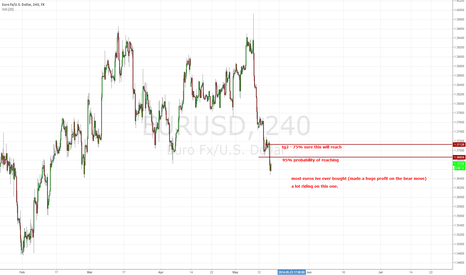 EURUSD: obvious tade