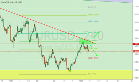 EURUSD: Pay attention to green zone