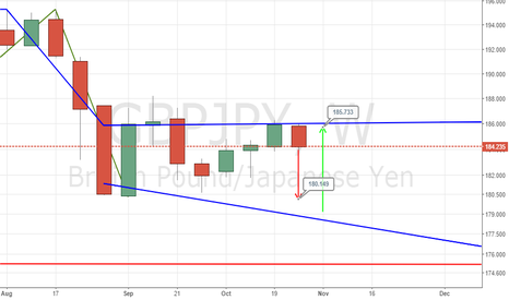 GBPJPY: GBPJPY STILL HAS ROOM TOWARDS IT'S RESISTANCE LEVEL THEN BULLISH