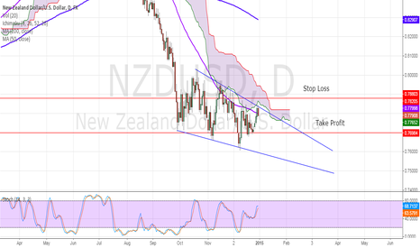 NZDUSD: NZDUSD LIKELY TO MOVE BEARISH