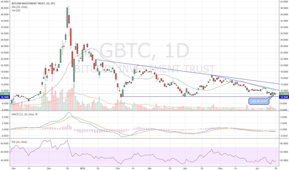GBTC: $GBTC - Bitcoin Inv Trust - Long @ 10.81