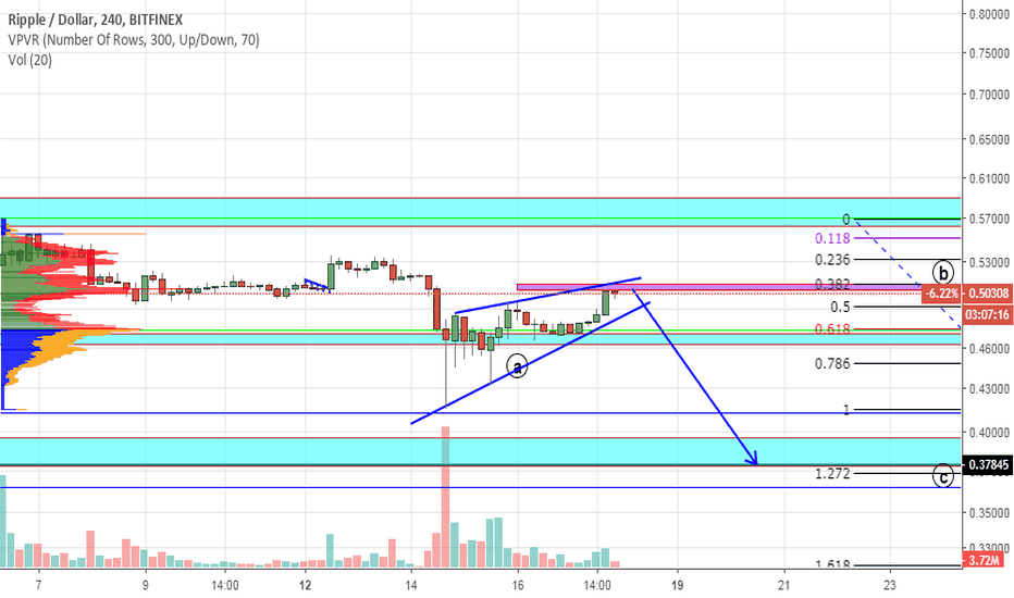 XRPUSD: XRP. The correction after the fall is over. I'm expecting $ 0.38