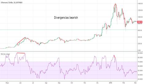 ETHUSD: divergencias bearish