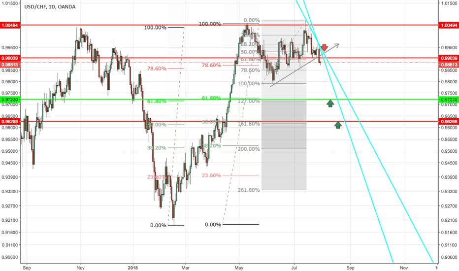 USDCHF: USDCHF Swing trade short