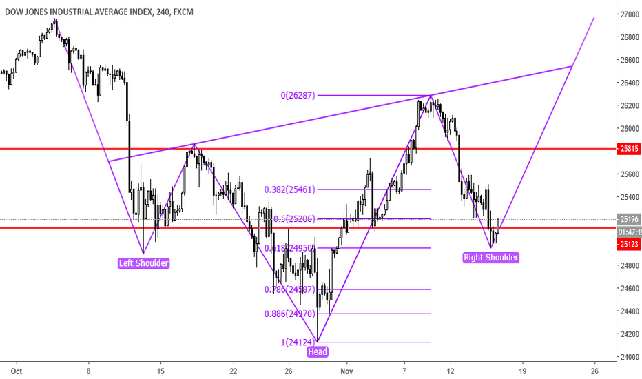 US30: Potential Head and Shoulder for Dow30 ??
