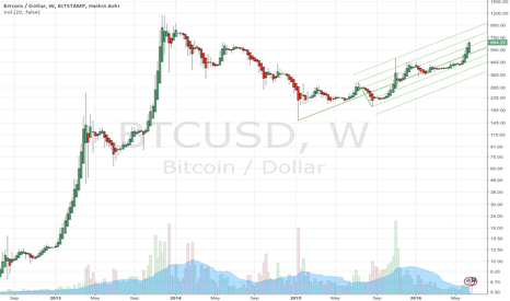 BTCUSD: By the way, bitcoin is bullish again