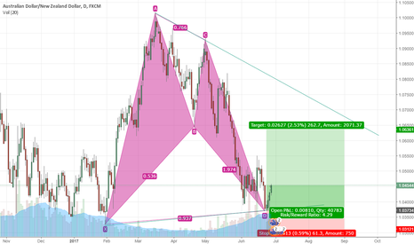 AUDNZD: AUDNZD 2 Harmonic Pattern Completed XABCD and AB=CD H4 and D