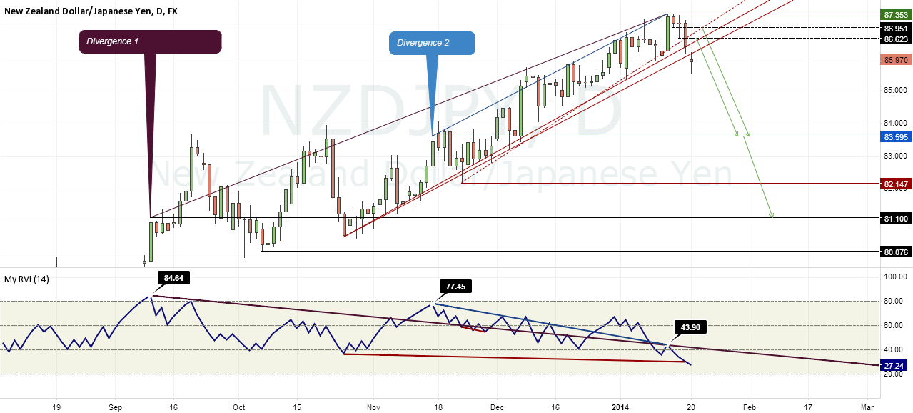 An experiment with relative volatility index - NZDJPY