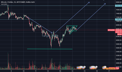 BTCUSD: extension what do you think?