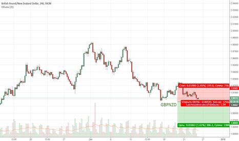 GBPNZD: GBPNZD. Цена продолжает находиться в медвежьей коррекции