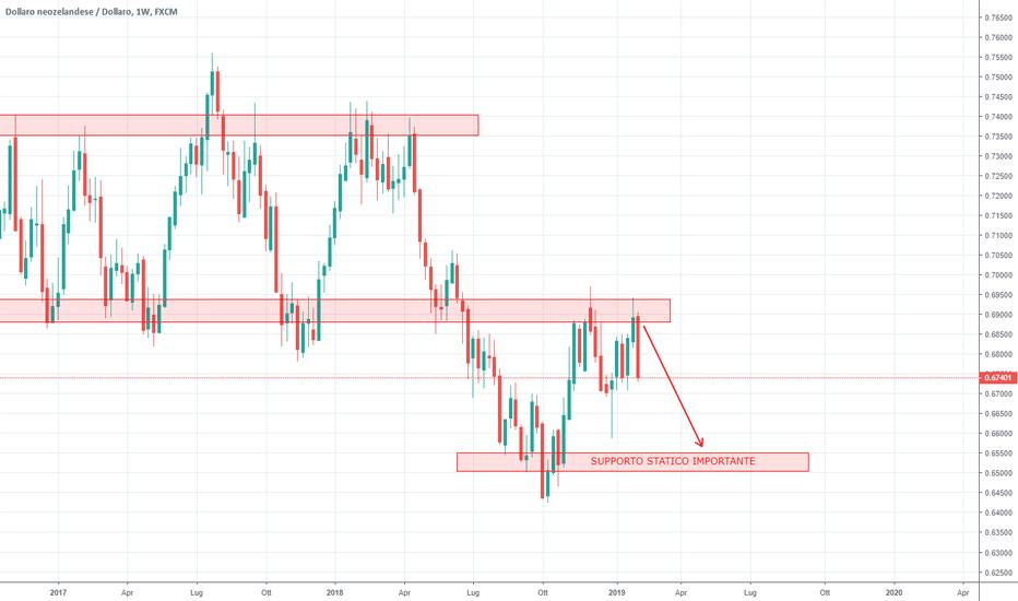 NZDUSD: NZD/USD continua lo short