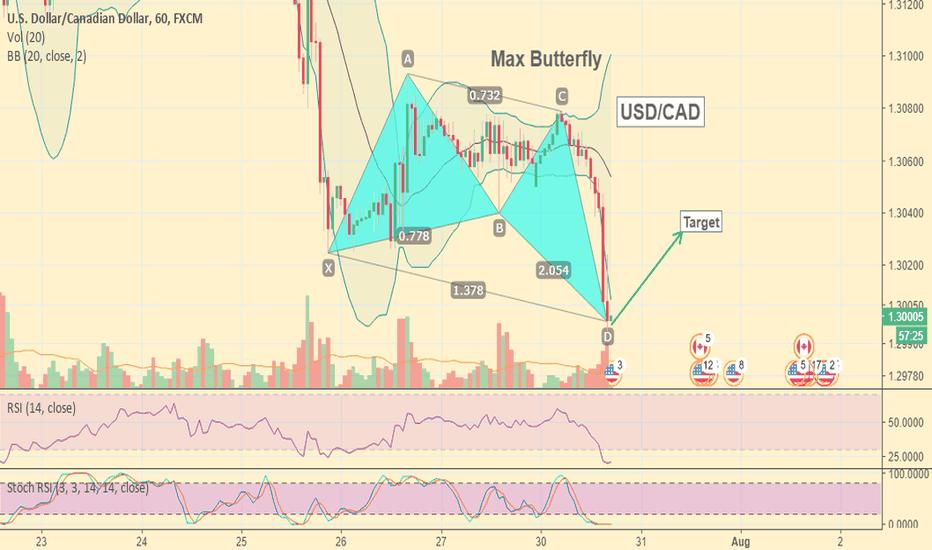 USDCAD: USD/CAD Bullish harmonic pattern