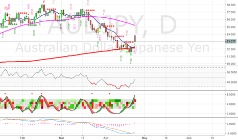 AUDJPY: AUDJPY - Going long - Copper?