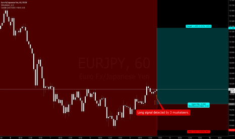 EURJPY: Long signal detected by 3 musketeers