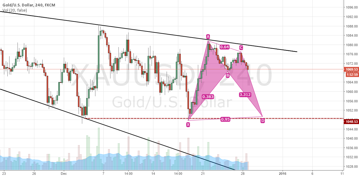 BEARISH BAT TARGETING 1050