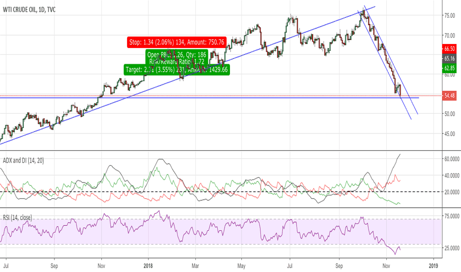 USOIL: Is it turning point for CrudeOil yet?