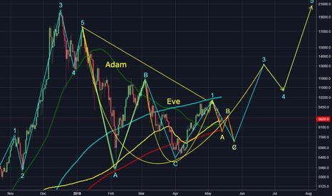 XBTUSD: BTC Major Wave Analysis