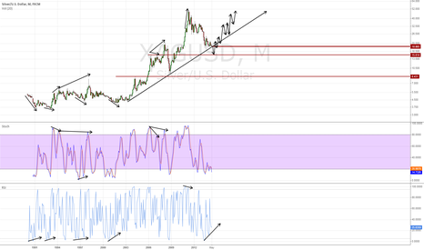 XAGUSD: if triple bottom doesn't hold, it will stop run and reverse