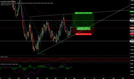 EURUSD: will EUR USD follow pattern?