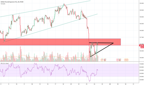 GBPJPY: GBPJPY - ascending triangle