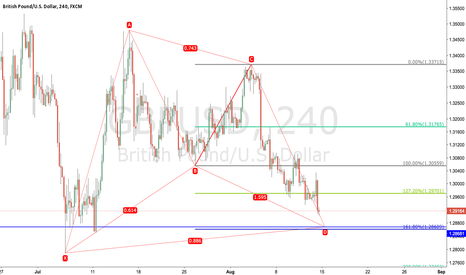 GBPUSD: gbpusd wait to complete bat pattern