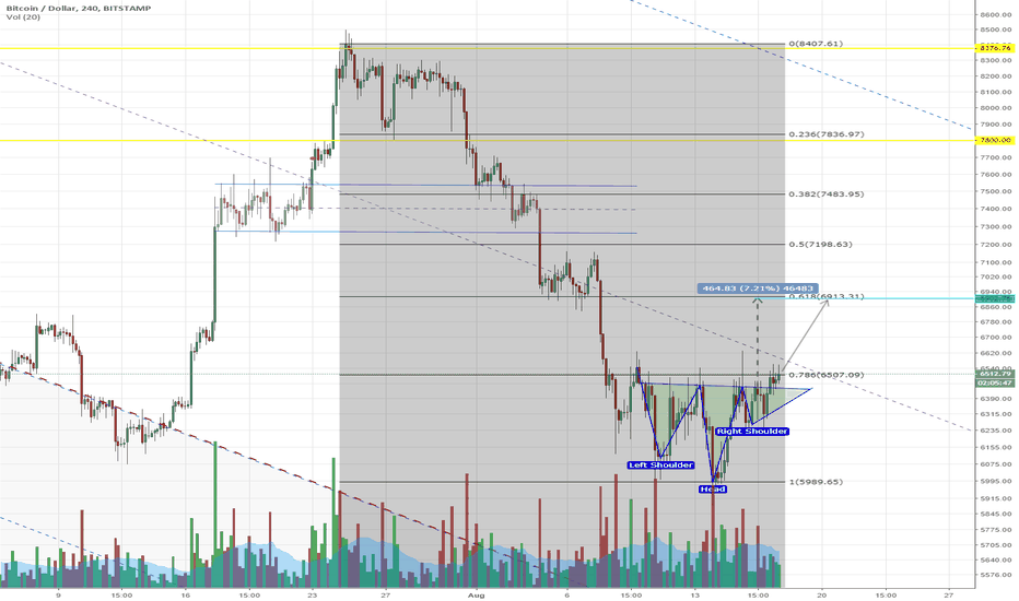 BTCUSD: BTC is moving to 6900