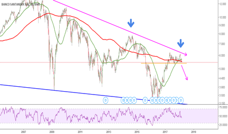 SAN: Análisis Banco Santander : Largo plazo