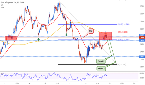 EURJPY: EURJPY: Very interesting setup