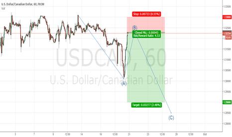 USDCAD: trade#1 usdcad short