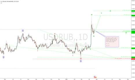 USDRUB: RUBLE/ROUBLE troubles