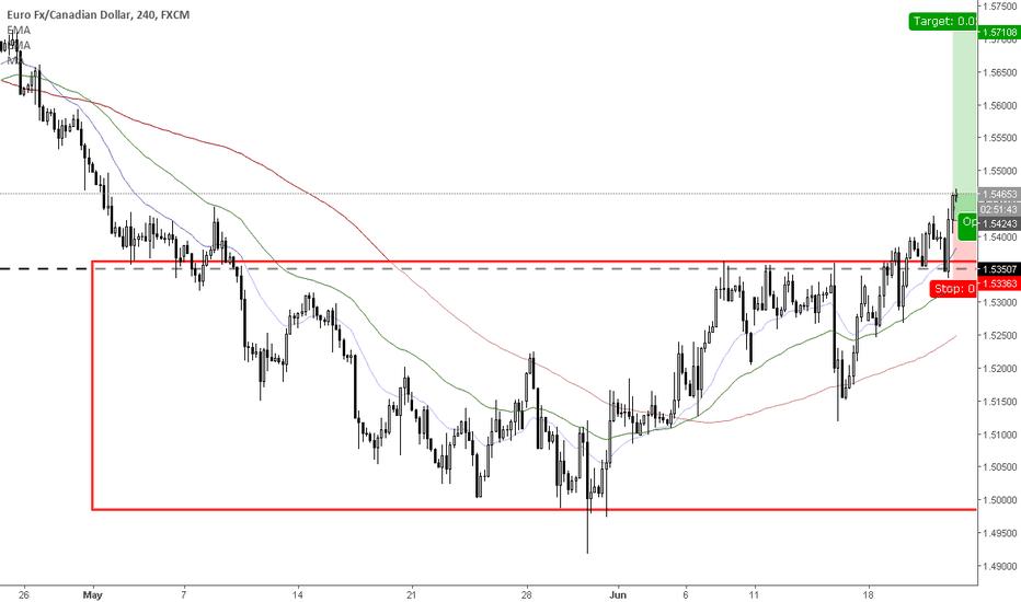 EURCAD: Range breakout