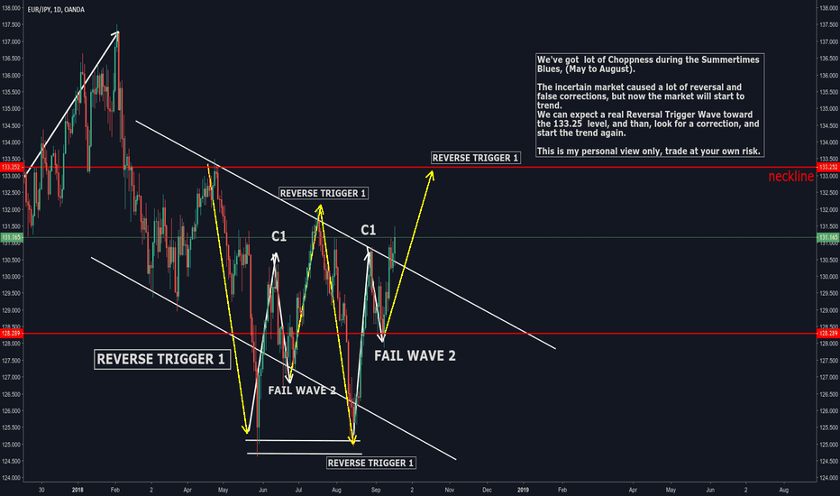 EURJPY: EUR / JPY  TREND WAVE COUNT, Based on Quarters Theory Trend Wave