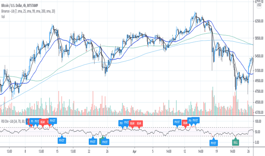 Page 2 Divergences — Indicators and Signals — TradingView