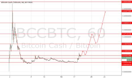BCCBTC: BCC-BTC Bittrex