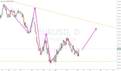 EURUSD: EURUSD Outlook