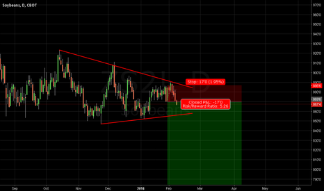 ZS2!: Short Setup and Trade for Soybean CBOT
