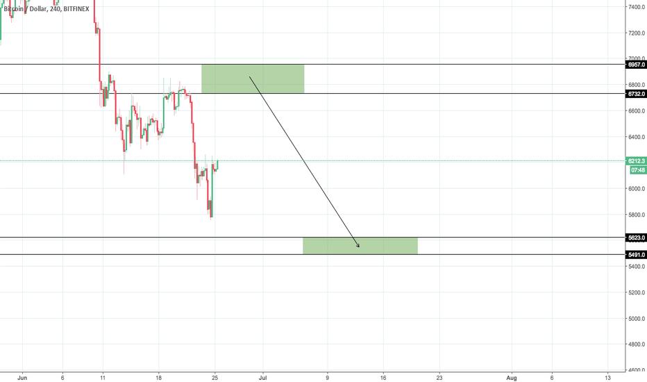BTCUSD: BTC/USD Scenario #2