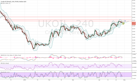 UKOIL: Crude oil