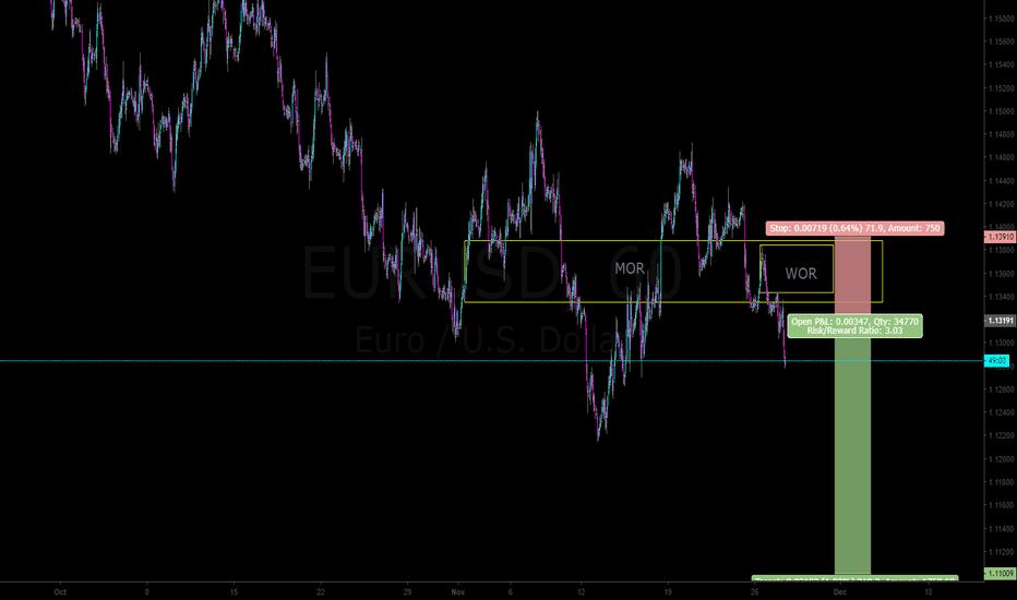 EURUSD: EURUSD halcyon short