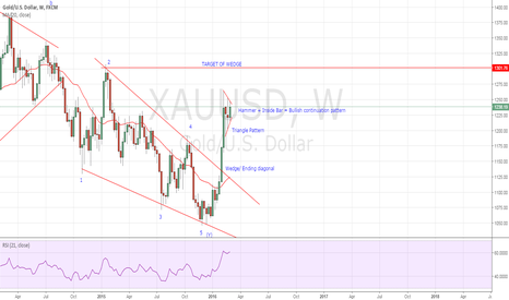 XAUUSD: GOLD Triangle Pattern