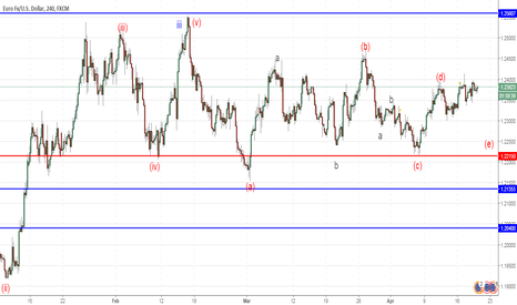 EURUSD: EUR/USD: wave analysis