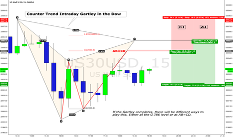 US30USD: $DJIA $DIA $YM_F Intraday Gartley in the Dow